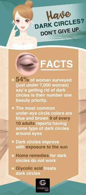 Have dark circles?