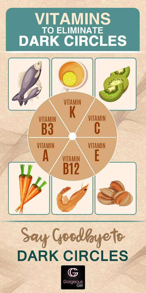 Vitamins to eliminate dark circles