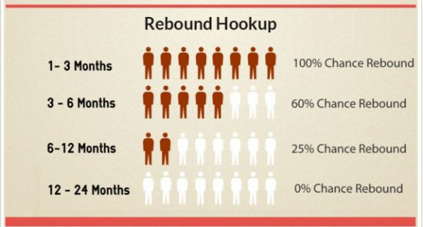 why the rebound hookup