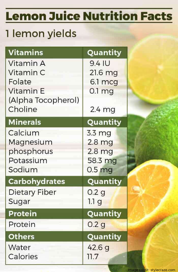Lemon Juice Nutrition Facts