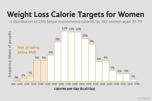 calorie counted diet