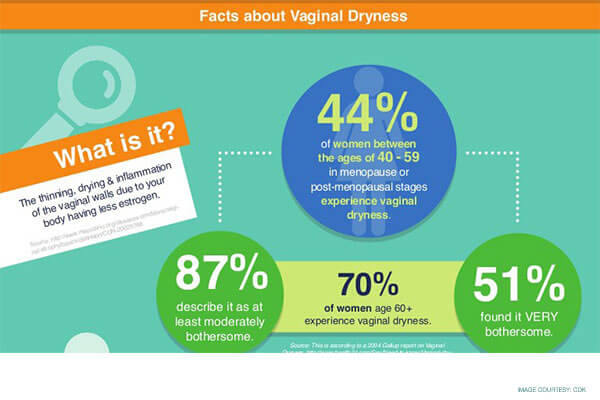 facts about dry vaginal care