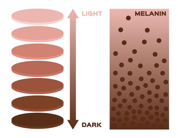 reason for uneven skin tone