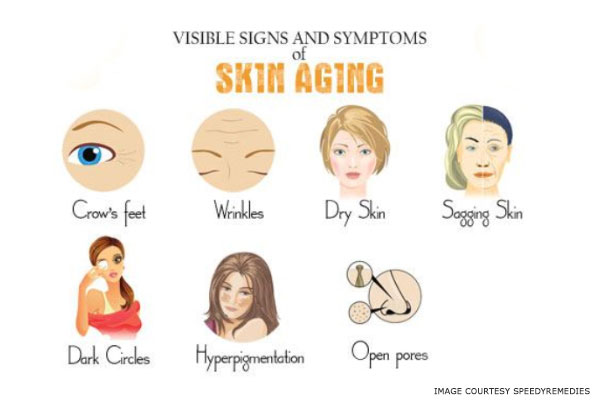 signs and symptoms for aging