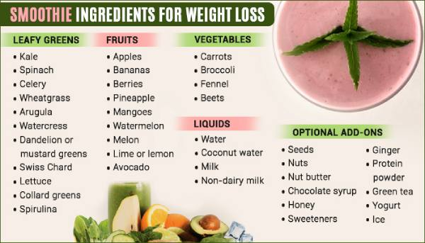 Smoothies For Weight Loss Delicious Way To Stay Healthy
